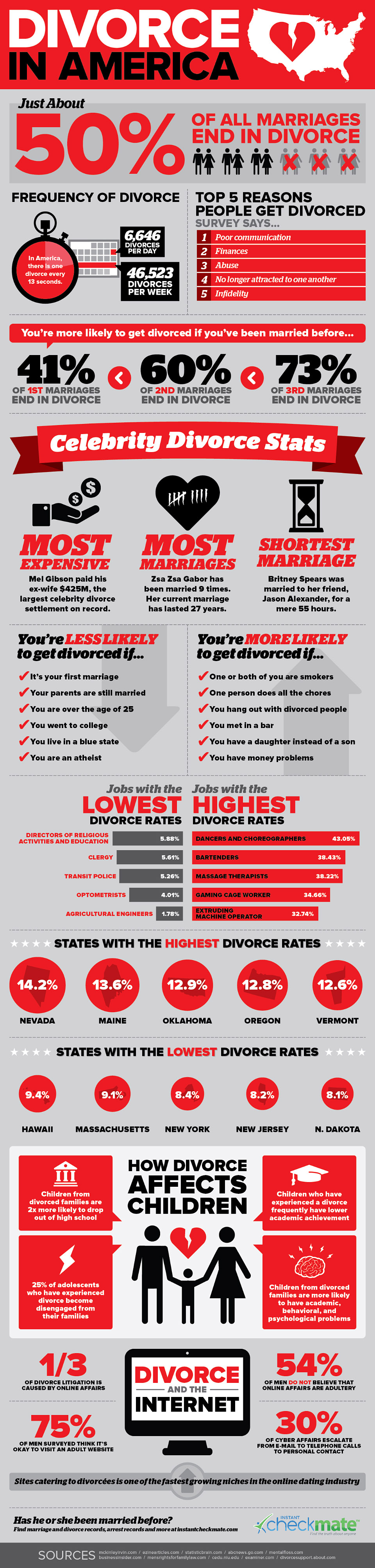 divorce 2013 infographic